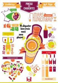 Infographie Pineau des Charentes
